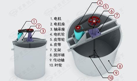 搅拌桶结构图